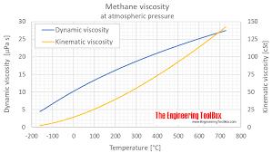 methane viscosity 1 bara c