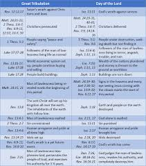 Rapture Vs Second Coming Chart Distinguishing Between The Great Tribulation And The Day Of