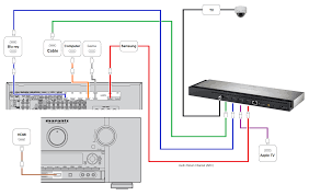 direct tv wiring diagrams solidfonts direct tv dvr wiring diagram diagrams