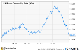Homeownership Rate Chart Mortgage Rates Are Low So Why Arent People Buying Homes