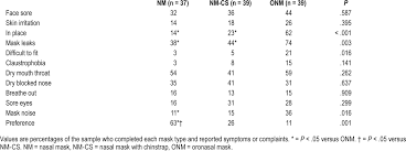 Jcsm Comparing The Efficacy Mask Leak Patient Adherence