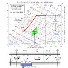 Psychrometric Chart Evaporative Cooling Chapter 10b The Psychrometric Chart Updated 7 22 2014