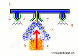 How do fire sprinklers work? - Explain that Stuff