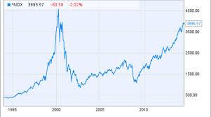 Nasdaq Chart Investing Nasdaq 100 Investing Essentials Nasdaq