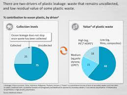 Mckinsey Plastic Chart Plastic Pollution Plastic Waste