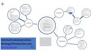 Strategy Presentation Internal Communications Strategy Presentation By Prezi User