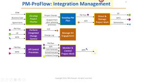 Project Management Process Flow Chart Pdf Itto Pmp Chart Pmp Flowchart Rita Mulcahy Process Chart Pdf