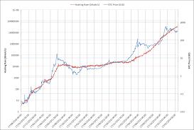 Bitcoin Chart Vs Usd Bitcoin To Us Dollar Chart Gbpusdchart Com