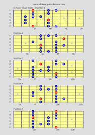 Blues Chord Progression Chart Jazz Guitar Scales Are A Combination Of Various Scales And