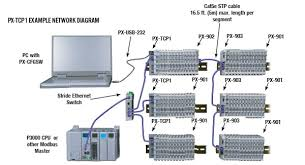 space saving distributed field i o system added issue 31 2015 px tcp1 single port ethernet modbus tcp bus coupler