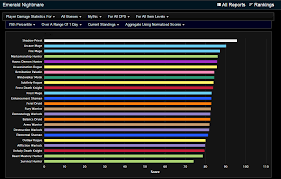 wow 7 1 5 dps charts dps rankings after day 1 of 7 1 changes