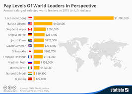 Pay Chart 2015 Chart Pay Levels Of World Leaders In Perspective Statista