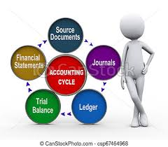 3d Man With Life Cycle Of Accounting Process
