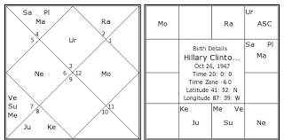 Hillary Clinton Birth Chart Hillary Clinton Kundli