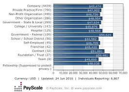 Accountant Salary Payscale