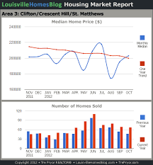 Louisville Real Estate Area Reports For October 2012