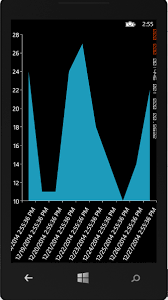 Xamarin Forms Chart Not Rendering On Android Properly In