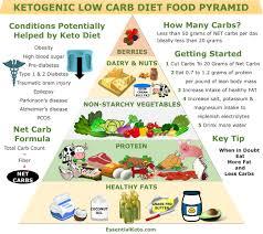 Keto Chart Printable Basic Keto Diet List Happy Gastro Ketogenic Recipes