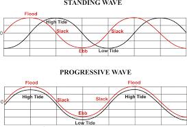 78 Prototypic Manhattan Beach Tide Chart