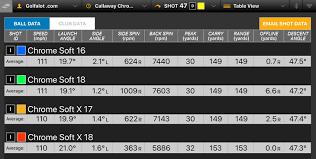 Callaway Color Chart Callaway Chrome Soft X 2018 Golf Ball Review Golfalot