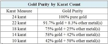 Gold Kt Chart Gold Purity Chart How To Pronounce Indices