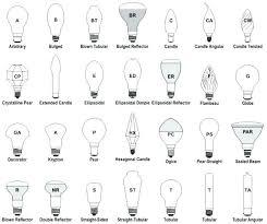 Par Bulb Chart Light Bulb Cross Reference Chart Mediafalcon Co