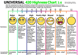 Marijuana Gram Scale Chart How High You Get In Relation To Usage Stats Fc Vaporizer