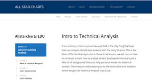 All Star Charts Expert Technical Analysis Of Financial