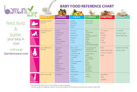 Best Baby First Foods Chart By Month Mamma Natural