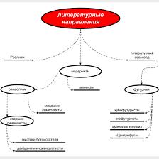Русская литература xx века общая характеристика · Литература Схема Литературные направления в xx веке