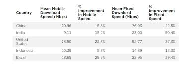 Internet Speed Chart World Heres How Internet Speeds Fared For The Worlds Fastest And