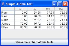 Java Swing Chart The Various Table Charting Classes Chart Swing