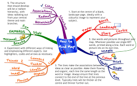 college essay topics writing prompts to get good ideas drawing a mind map
