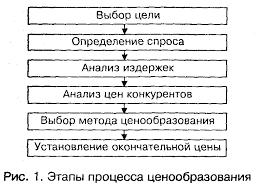 Этапы процесса ценообразования Цены и ценообразование Лекции  112 gif