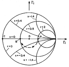 Smith Chart Explained 14 6 Reflection Coefficient Representation Of Transmission