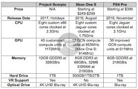 Project Scorpio Vs Xbox One S Vs Ps4 Pro Specs Comparison