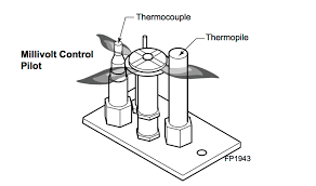 gas fireplace repair anatomy of a pilot light my gas fireplace within thermocouple for gas fireplace plan
