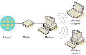 set up a wireless network without a router  diagram ad hoc