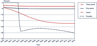 Distributional Effects Of Reducing The Social Security