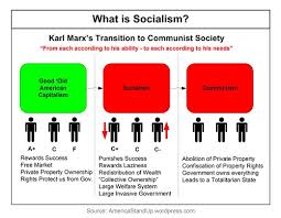 Difference Between Socialism And Nationalism Difference