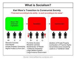 Capitalism Socialism Communism Chart Difference Between Socialism And Nationalism Difference