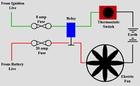 westfield world kitcar support site how to wire a radiator fan electric radiator fans draw quite a few amps when on full tilt this simple diagram shows how to wire a fan up via a thermostatic switch and a relay