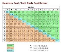 My Nash Chart Equilibrium Push Fold Strategy Including Nash Charts