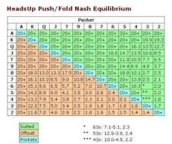 Equilibrium Push Fold Strategy Including Nash Charts