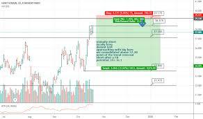 Saint Gobain Share Price Chart Sgo Stock Price And Chart Euronext Sgo Tradingview