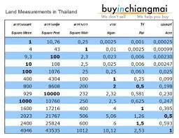 Land Measurements In Thailand