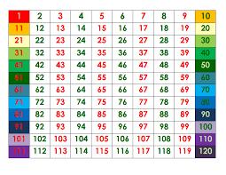 Color Coded Number Grid 0 120 Pdf Number Grid Classroom