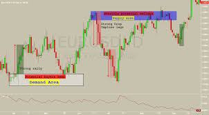 How To Identify Supply And Demand Zones On A Chart How To Draw Supply And Demand Zone Educational For Fx