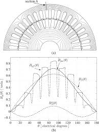 Field distribution a and normal ponent of the airgap induction b at