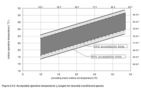 Temperature Humidity Comfort Zone Chart Boost Happiness And Save Energy With Adaptive Thermal